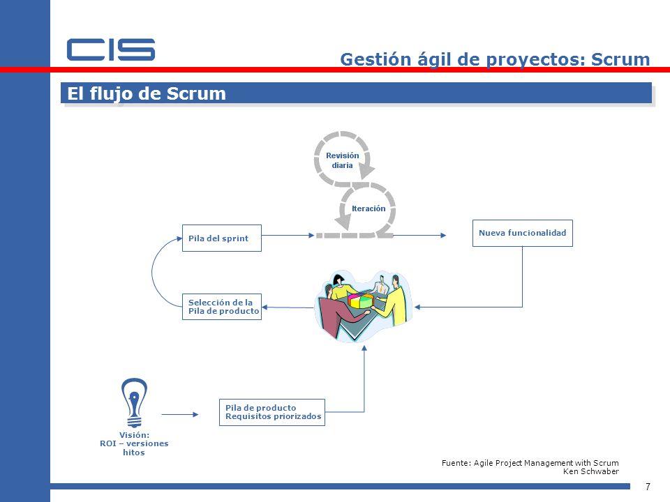 7 El flujo de Scrum Visión: ROI – versiones hitos Pila de producto Requisitos priorizados Selección de la Pila de producto Pila del sprint Nueva funci