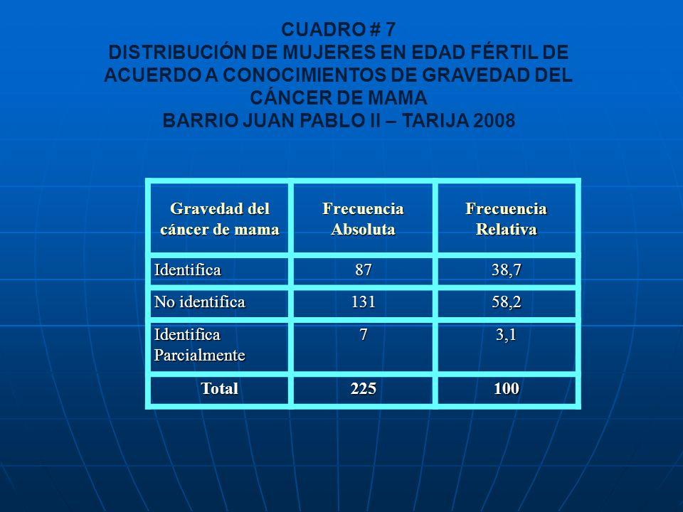 CUADRO # 7 DISTRIBUCIÓN DE MUJERES EN EDAD FÉRTIL DE ACUERDO A CONOCIMIENTOS DE GRAVEDAD DEL CÁNCER DE MAMA BARRIO JUAN PABLO II – TARIJA 2008 Graveda
