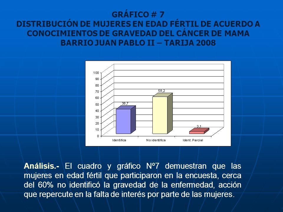GRÁFICO # 7 DISTRIBUCIÓN DE MUJERES EN EDAD FÉRTIL DE ACUERDO A CONOCIMIENTOS DE GRAVEDAD DEL CÁNCER DE MAMA BARRIO JUAN PABLO II – TARIJA 2008 Anális