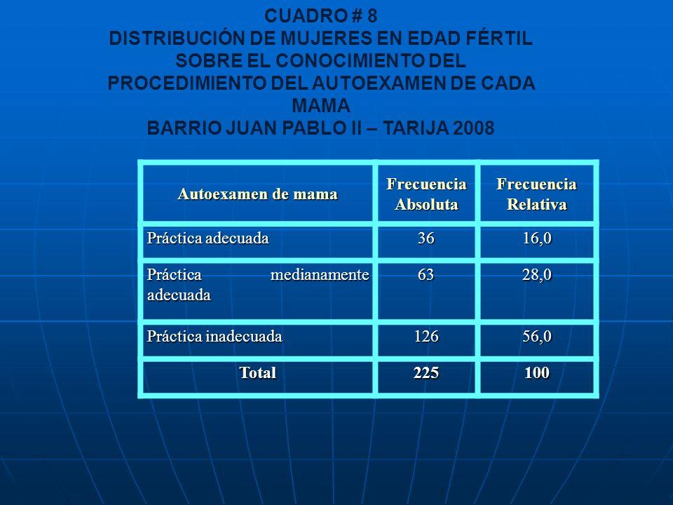 CUADRO # 8 DISTRIBUCIÓN DE MUJERES EN EDAD FÉRTIL SOBRE EL CONOCIMIENTO DEL PROCEDIMIENTO DEL AUTOEXAMEN DE CADA MAMA BARRIO JUAN PABLO II – TARIJA 20