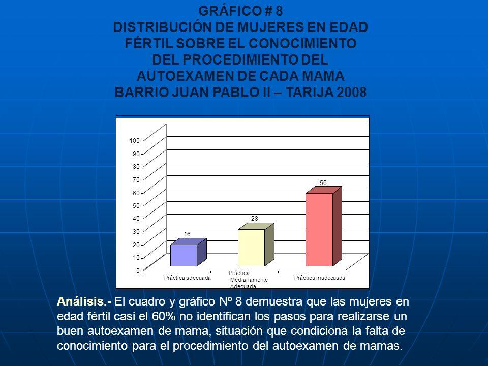 GRÁFICO # 8 DISTRIBUCIÓN DE MUJERES EN EDAD FÉRTIL SOBRE EL CONOCIMIENTO DEL PROCEDIMIENTO DEL AUTOEXAMEN DE CADA MAMA BARRIO JUAN PABLO II – TARIJA 2