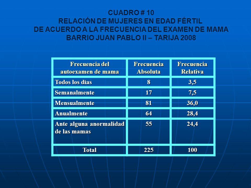 CUADRO # 10 RELACIÓN DE MUJERES EN EDAD FÉRTIL DE ACUERDO A LA FRECUENCIA DEL EXAMEN DE MAMA BARRIO JUAN PABLO II – TARIJA 2008 Frecuencia del autoexa