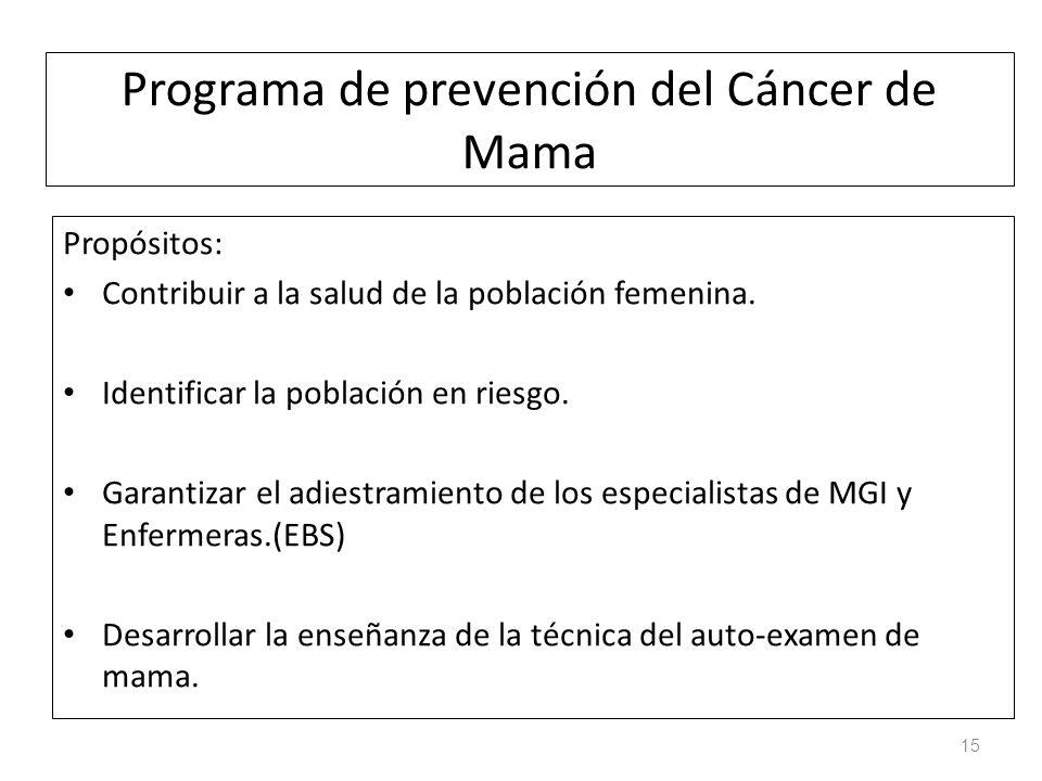 Programa de prevención del Cáncer de Mama Propósitos: Contribuir a la salud de la población femenina. Identificar la población en riesgo. Garantizar e