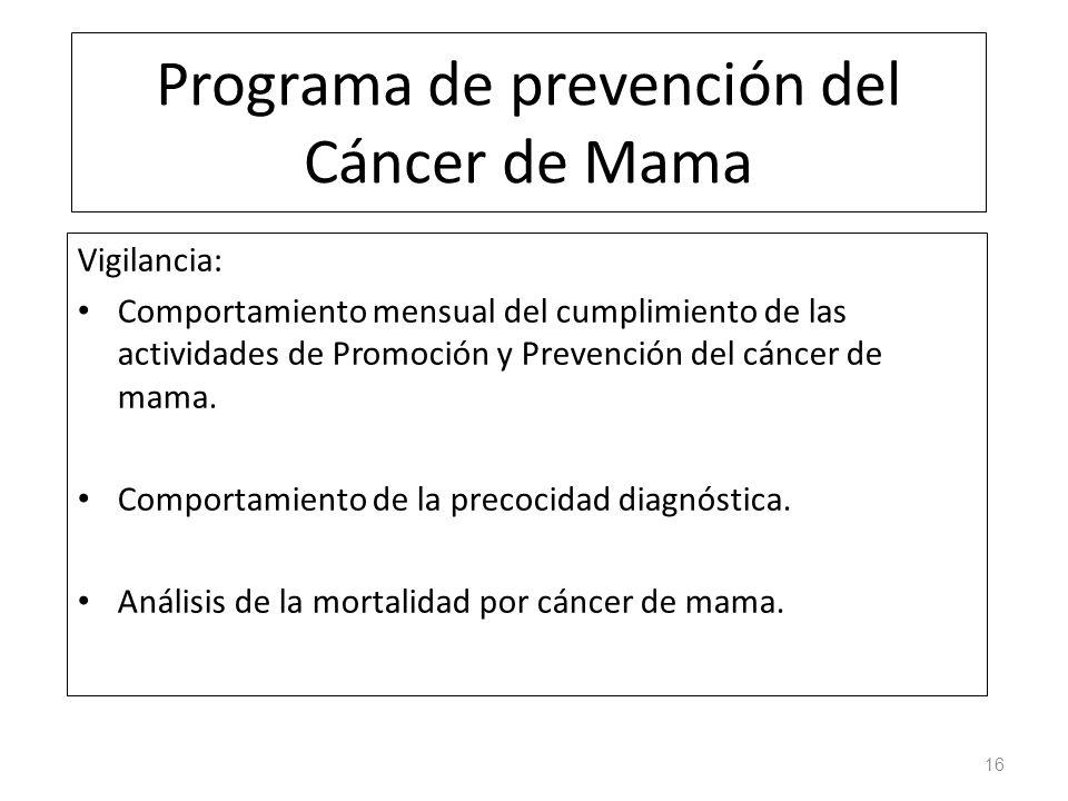Programa de prevención del Cáncer de Mama Vigilancia: Comportamiento mensual del cumplimiento de las actividades de Promoción y Prevención del cáncer de mama.