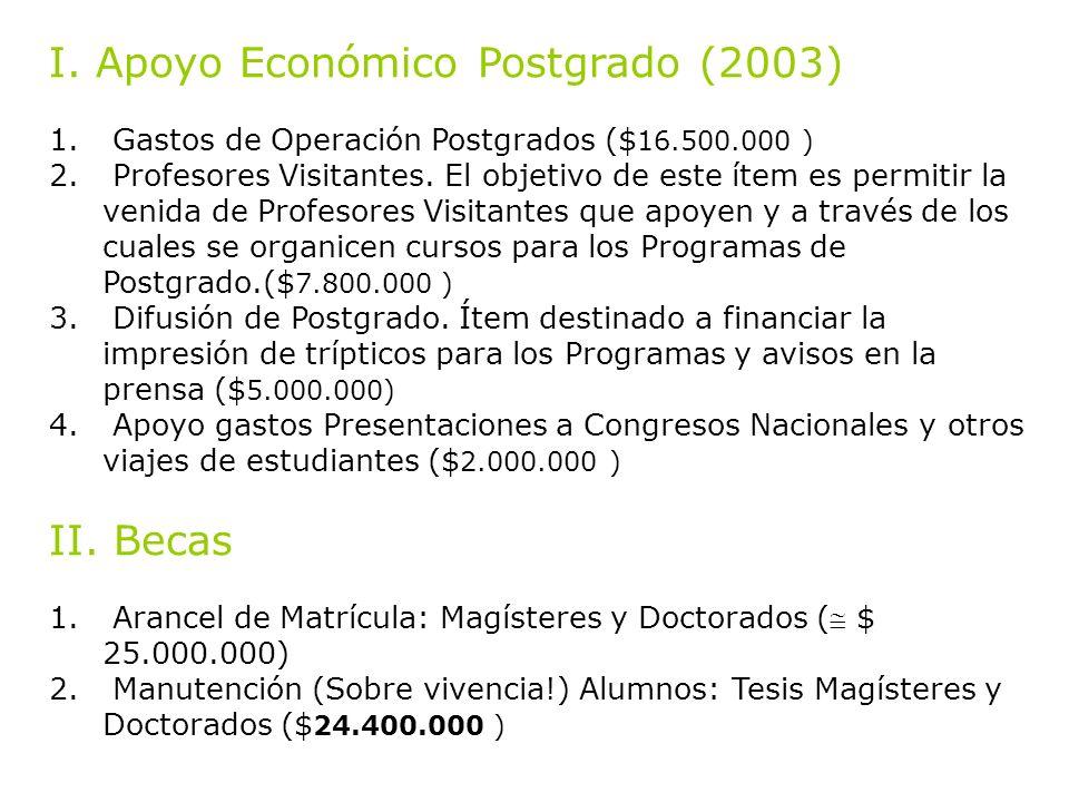 I. Apoyo Económico Postgrado (2003) 1. Gastos de Operación Postgrados ($ 16.500.000 ) 2.