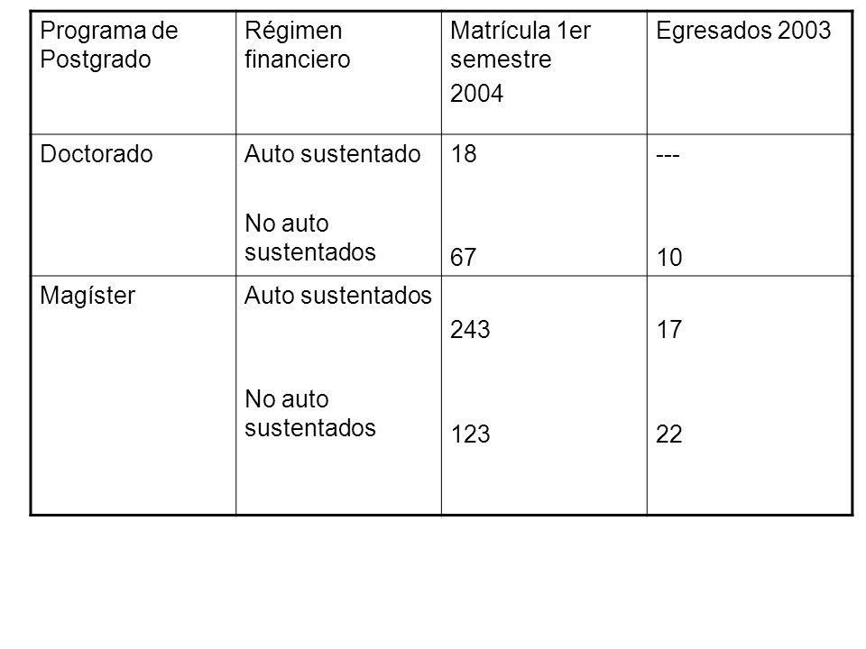 Programa de Postgrado Régimen financiero Matrícula 1er semestre 2004 Egresados 2003 DoctoradoAuto sustentado No auto sustentados 18 67 --- 10 MagísterAuto sustentados No auto sustentados 243 123 17 22