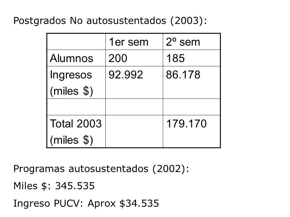 Postgrados No autosustentados (2003): 1er sem2º sem Alumnos200185 Ingresos (miles $) 92.99286.178 Total 2003 (miles $) 179.170 Programas autosustentados (2002): Miles $: 345.535 Ingreso PUCV: Aprox $34.535