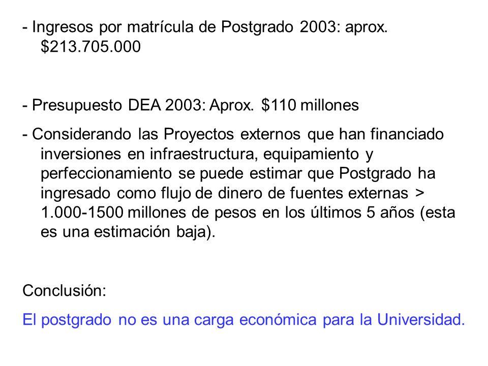 - Ingresos por matrícula de Postgrado 2003: aprox.