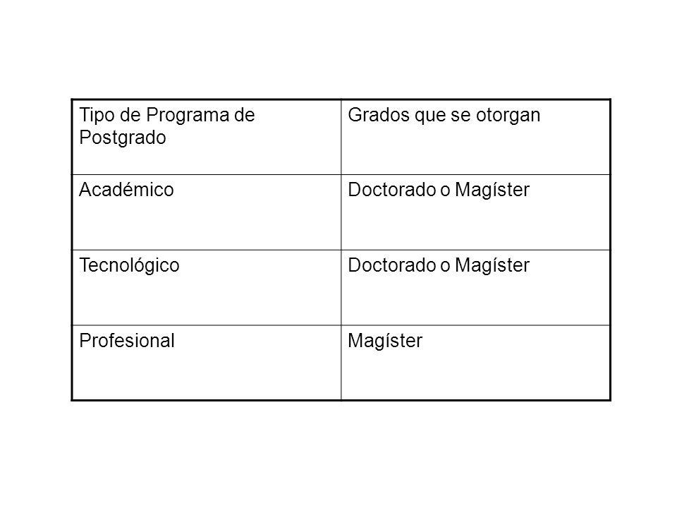 Tipo de Programa de Postgrado Grados que se otorgan AcadémicoDoctorado o Magíster TecnológicoDoctorado o Magíster ProfesionalMagíster