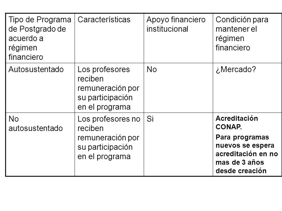 Tipo de Programa de Postgrado de acuerdo a régimen financiero CaracterísticasApoyo financiero institucional Condición para mantener el régimen financiero AutosustentadoLos profesores reciben remuneración por su participación en el programa No¿Mercado.
