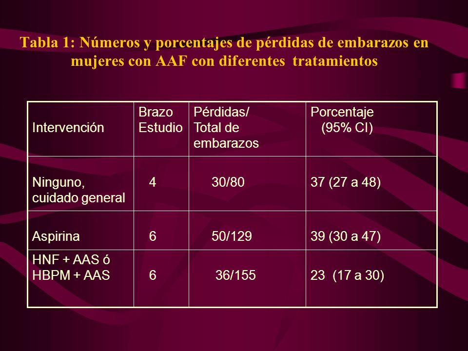 Tabla 1: Números y porcentajes de pérdidas de embarazos en mujeres con AAF con diferentes tratamientos 23 (17 a 30) 36/155 6 HNF + AAS ó HBPM + AAS 39