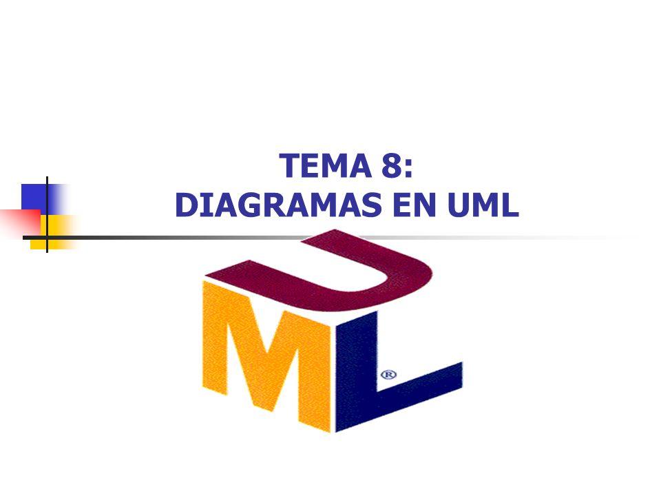Introducción a UML2 Diagramas en UML El bloque de construcción básico de UML es un Diagrama