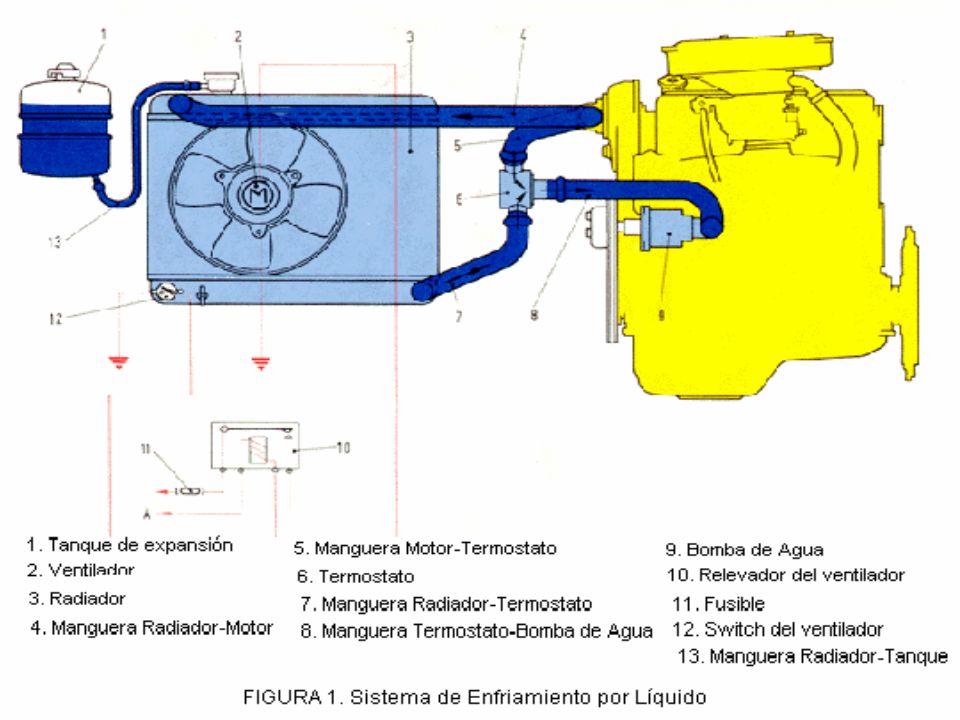 El enfriamiento por liquido puede obtenerse según dos procesos: Por termosifón o circulación normal del agua: Se basa en la circulación propia del agua impulsada por las diferencias de densidad que se producen con motivo de los cambios de temperatura.