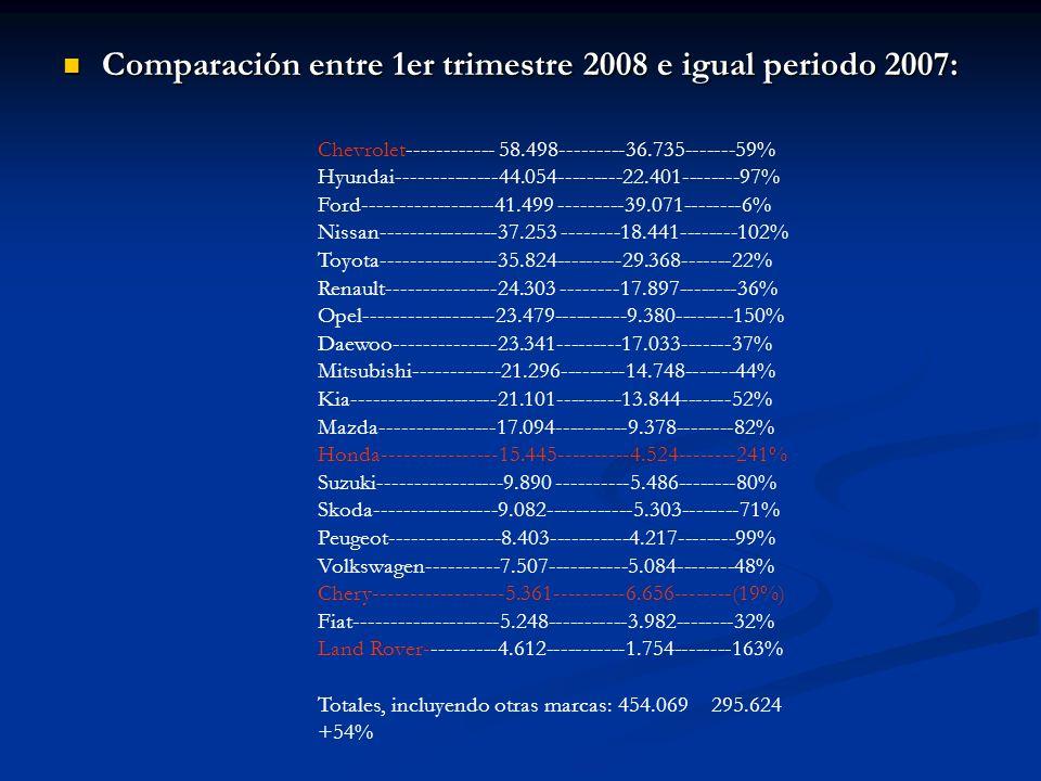 Comparación entre 1er trimestre 2008 e igual periodo 2007: Comparación entre 1er trimestre 2008 e igual periodo 2007: Chevrolet------------ 58.498----
