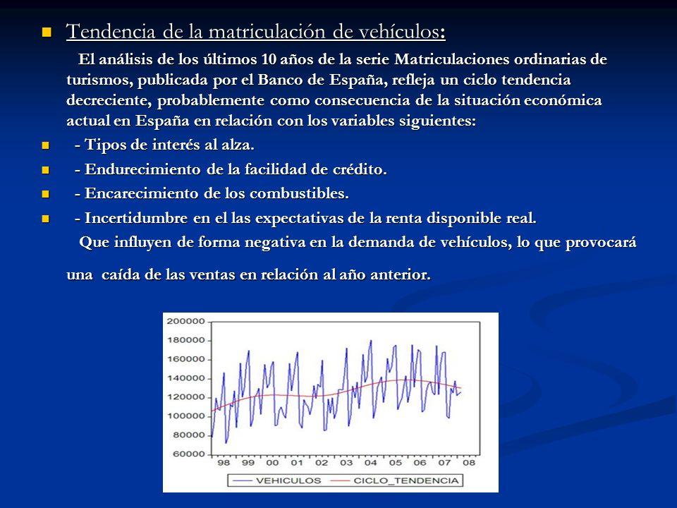 Tendencia de la matriculación de vehículos: Tendencia de la matriculación de vehículos: El análisis de los últimos 10 años de la serie Matriculaciones