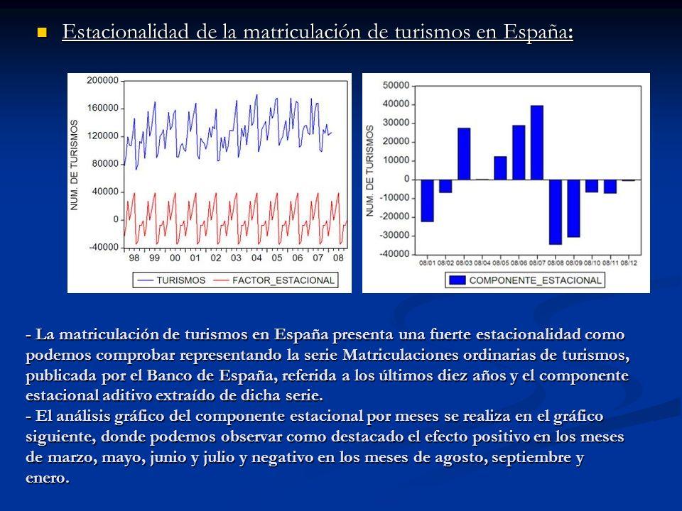 - La matriculación de turismos en España presenta una fuerte estacionalidad como podemos comprobar representando la serie Matriculaciones ordinarias d