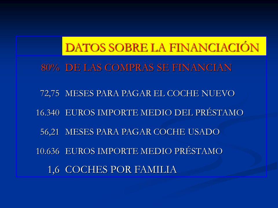 DATOS SOBRE LA FINANCIACIÓN 80% DE LAS COMPRAS SE FINANCIAN 72,75 MESES PARA PAGAR EL COCHE NUEVO 16.340 EUROS IMPORTE MEDIO DEL PRÉSTAMO 56,21 MESES