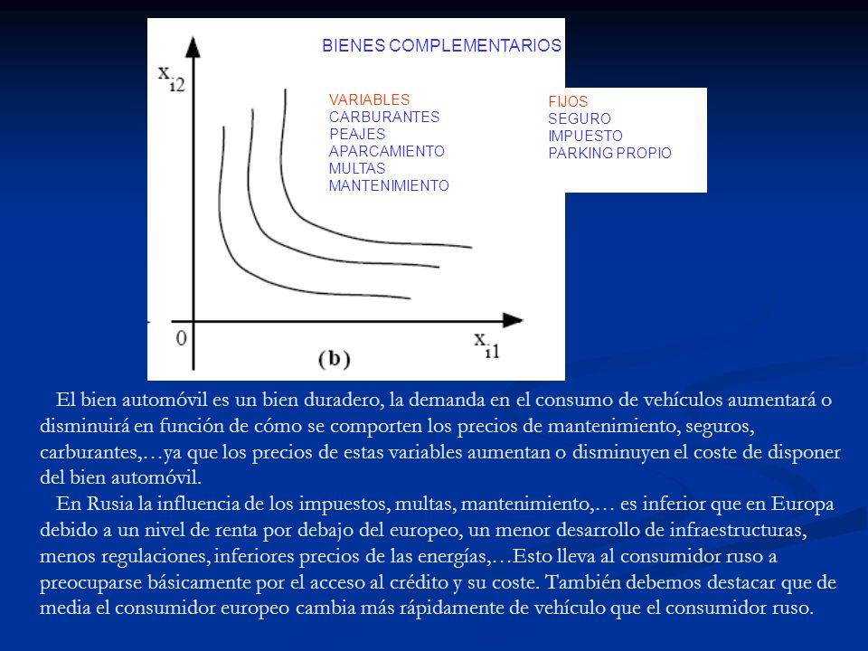 BIENES COMPLEMENTARIOS VARIABLES CARBURANTES PEAJES APARCAMIENTO MULTAS MANTENIMIENTO FIJOS SEGURO IMPUESTO PARKING PROPIO El bien automóvil es un bie