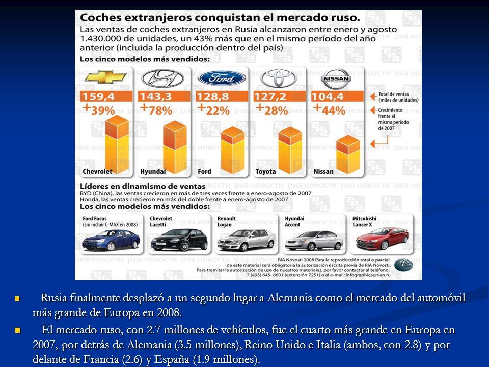 Rusia finalmente desplazó a un segundo lugar a Alemania como el mercado del automóvil más grande de Europa en 2008. El mercado ruso, con 2.7 millones