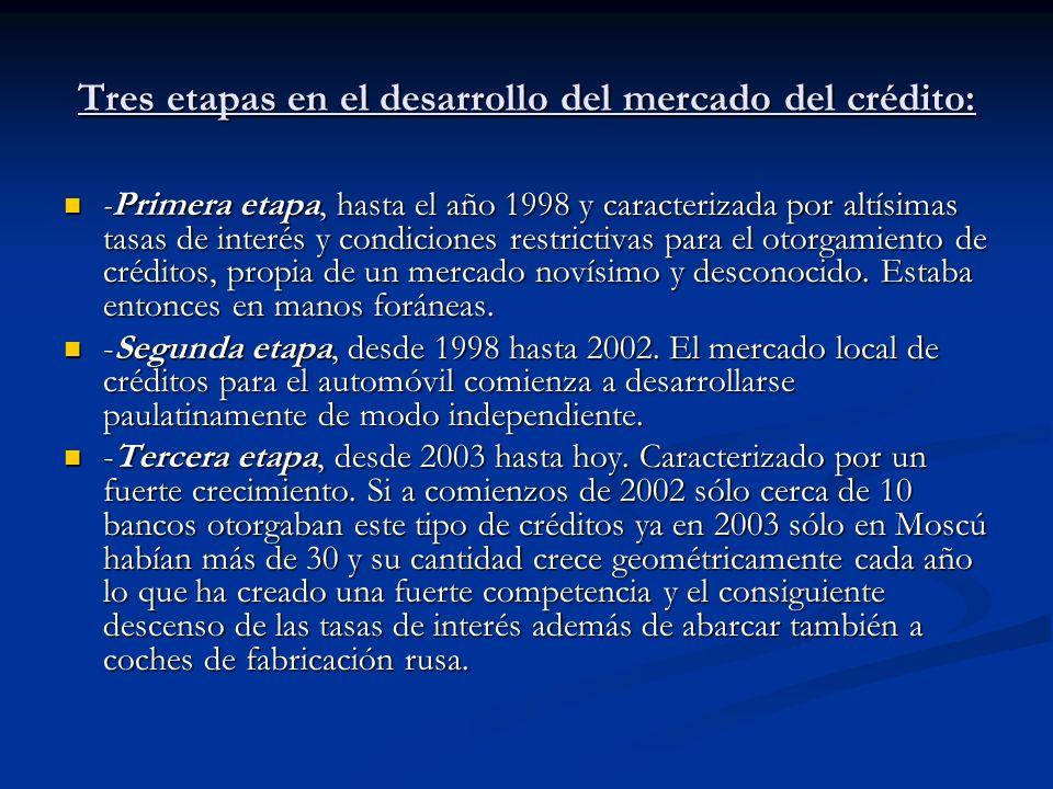Tres etapas en el desarrollo del mercado del crédito: -Primera etapa, hasta el año 1998 y caracterizada por altísimas tasas de interés y condiciones r
