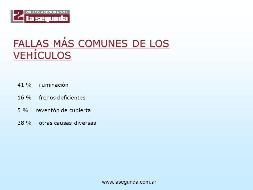 FALLAS MÁS COMUNES DE LOS VEHÍCULOS 41 % iluminación 16 % frenos deficientes 5 % reventón de cubierta 38 % otras causas diversas www.lasegunda.com.ar
