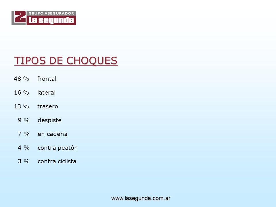 TIPOS DE CHOQUES 48 % frontal 16 % lateral 13 % trasero 9 % despiste 7 % en cadena 4 % contra peatón 3 % contra ciclista www.lasegunda.com.ar