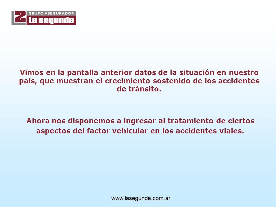 TIPOS DE VEHICULOS MAS INVOLUCRADOS EN ACCIDENTES VIALES Base del análisis: 4.000 accidentes de tránsito en los últimos 11 años 50 % protagonizados por autos 23 % camiones 9 % pick-ups 8 % utilitarios y 4x4 3 % micros 3 % motocicletas 4 % otroswww.lasegunda.com.ar