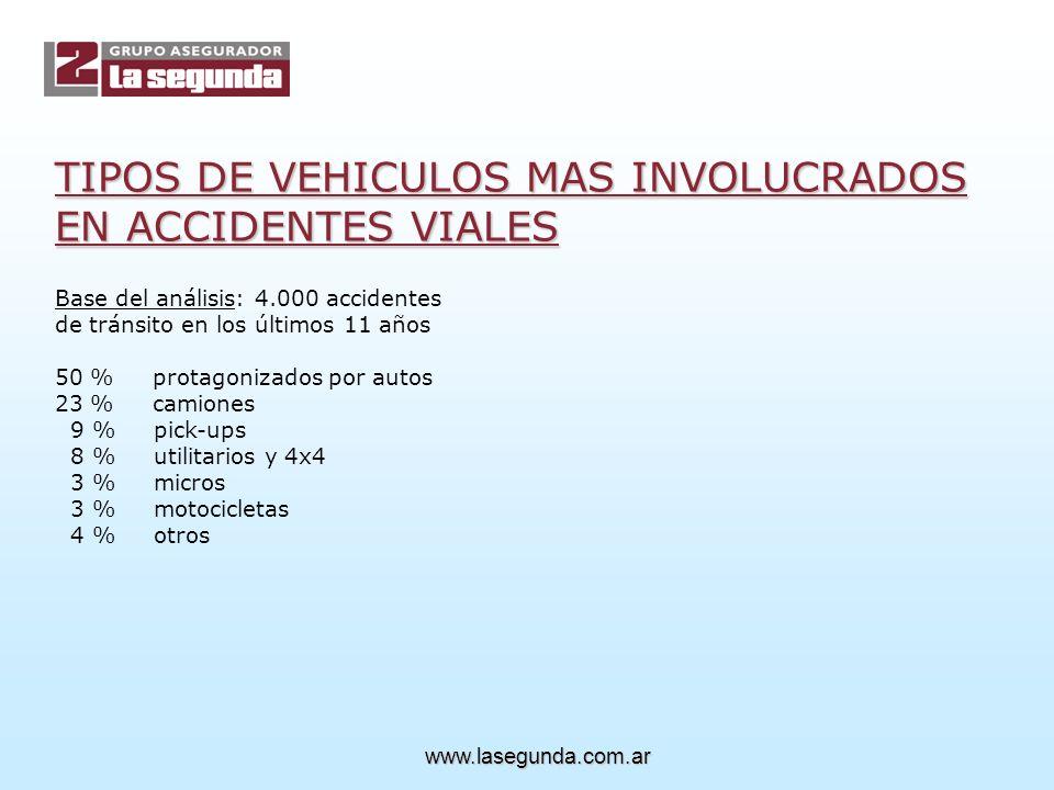 Ya vimos la participación de distintos tipos de vehículos en accidentes viales.