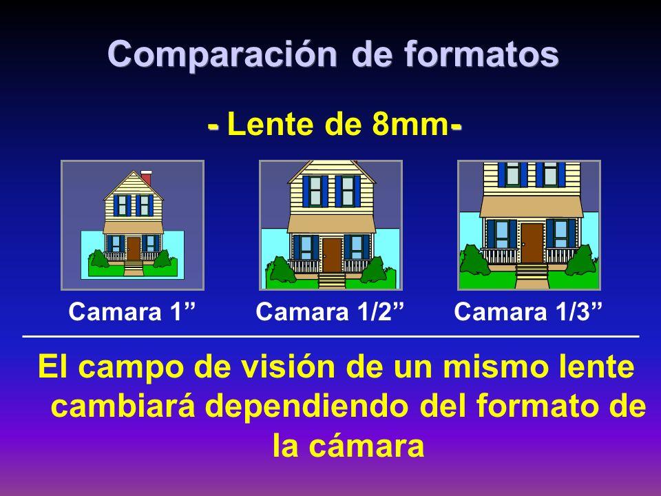 Comparación de formatos El campo de visión de un mismo lente cambiará dependiendo del formato de la cámara - - - Lente de 8mm- Camara 1 Camara 1/2 Cam