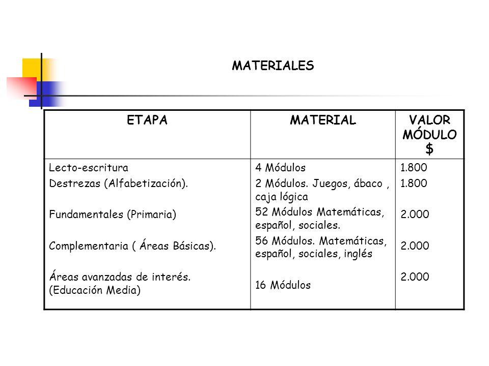 MATERIALES ETAPAMATERIALVALOR MÓDULO $ Lecto-escritura Destrezas (Alfabetización). Fundamentales (Primaria) Complementaria ( Áreas Básicas). Áreas ava