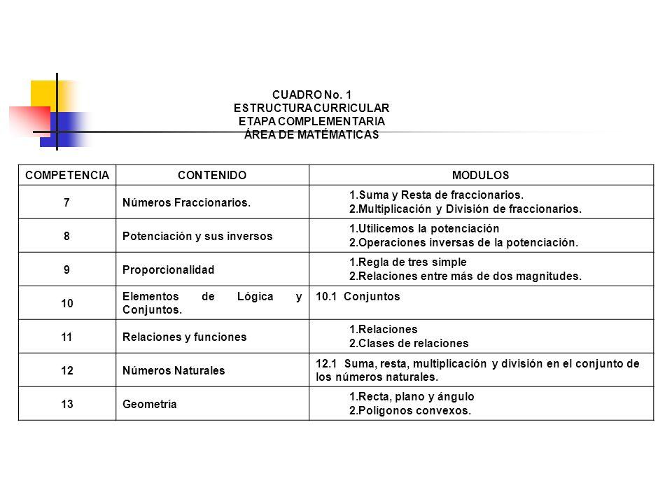CUADRO No. 1 ESTRUCTURA CURRICULAR ETAPA COMPLEMENTARIA ÁREA DE MATÉMATICAS COMPETENCIACONTENIDOMODULOS 7Números Fraccionarios. 1.Suma y Resta de frac