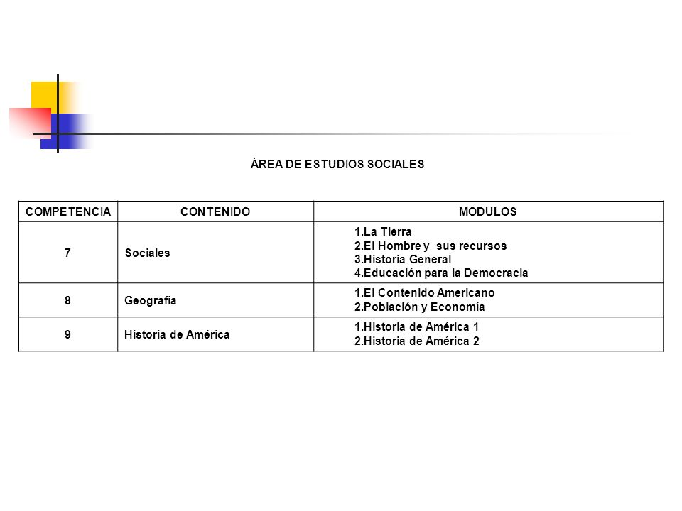 ÁREA DE ESTUDIOS SOCIALES COMPETENCIACONTENIDOMODULOS 7Sociales 1.La Tierra 2.El Hombre y sus recursos 3.Historia General 4.Educación para la Democrac