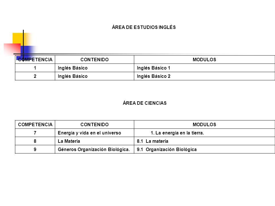 ÁREA DE ESTUDIOS INGLÉS COMPETENCIACONTENIDOMODULOS 1Inglés Básico Inglés Básico 1 2Inglés Básico Inglés Básico 2 ÁREA DE CIENCIAS COMPETENCIACONTENID