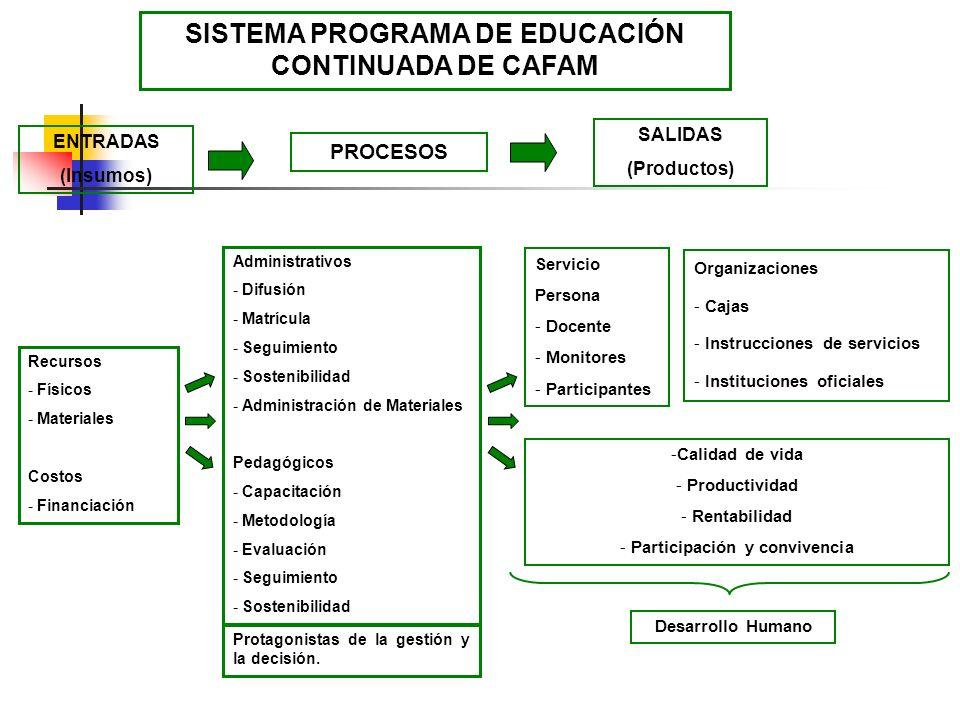 SISTEMA PROGRAMA DE EDUCACIÓN CONTINUADA DE CAFAM Recursos - Físicos - Materiales Costos - Financiación ENTRADAS (Insumos) Servicio Persona - Docente