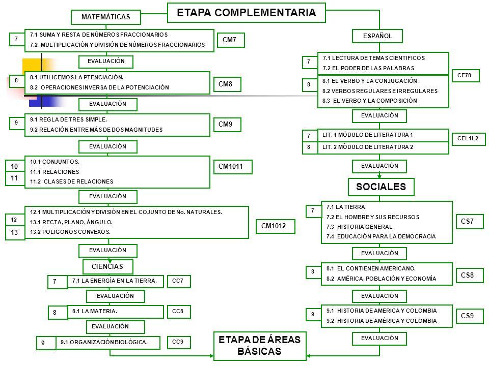 ETAPA COMPLEMENTARIA MATEMÁTICAS ETAPA DE ÁREAS BÁSICAS CIENCIAS 7.1 SUMA Y RESTA DE NÚMEROS FRACCIONARIOS 7.2 MULTIPLICACIÒN Y DIVISIÓN DE NÚMEROS FR