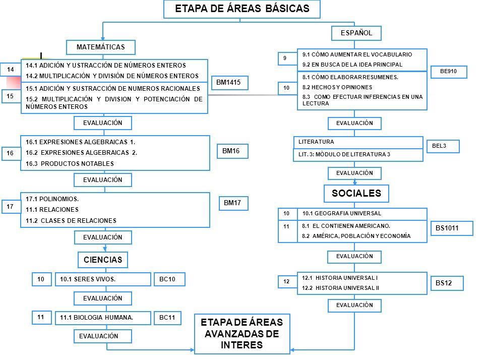 ETAPA DE ÁREAS BÁSICAS MATEMÁTICAS ETAPA DE ÁREAS AVANZADAS DE INTERES CIENCIAS 14.1 ADICIÓN Y USTRACCIÓN DE NÚMEROS ENTEROS 14.2 MULTIPLICACIÒN Y DIV