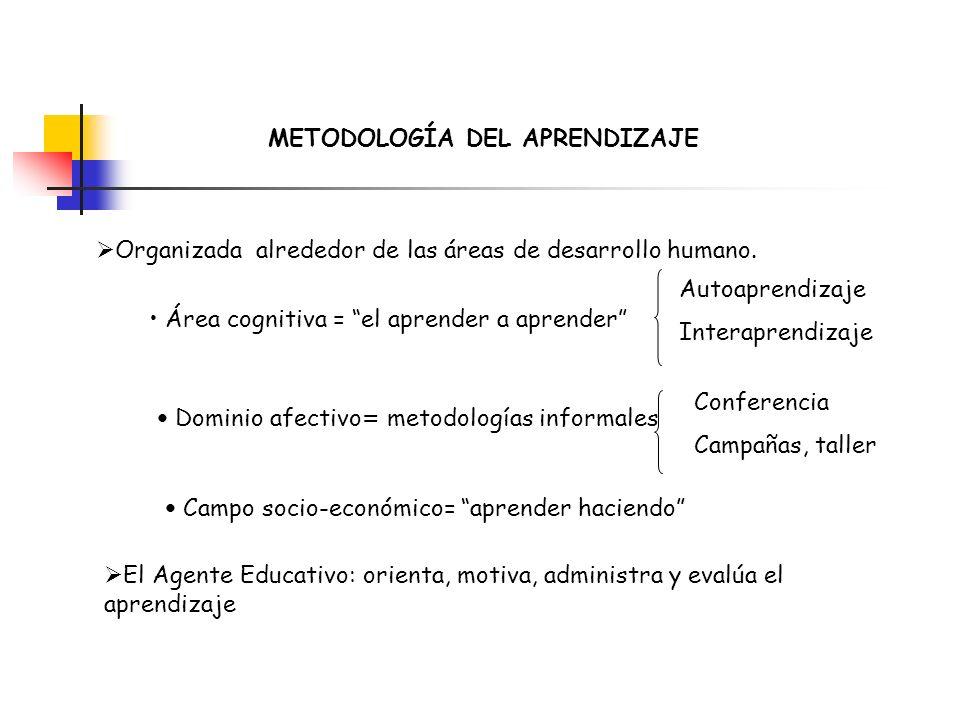 METODOLOGÍA DEL APRENDIZAJE Organizada alrededor de las áreas de desarrollo humano. Área cognitiva = el aprender a aprender Autoaprendizaje Interapren