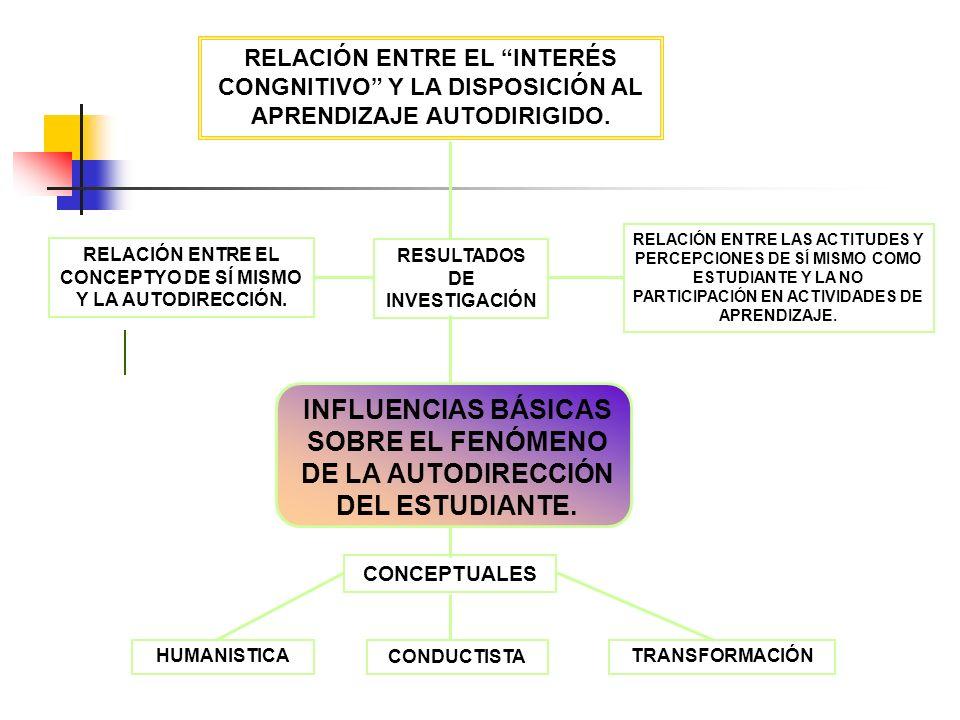 RELACIÓN ENTRE EL INTERÉS CONGNITIVO Y LA DISPOSICIÓN AL APRENDIZAJE AUTODIRIGIDO. RELACIÓN ENTRE EL CONCEPTYO DE SÍ MISMO Y LA AUTODIRECCIÓN. RELACIÓ