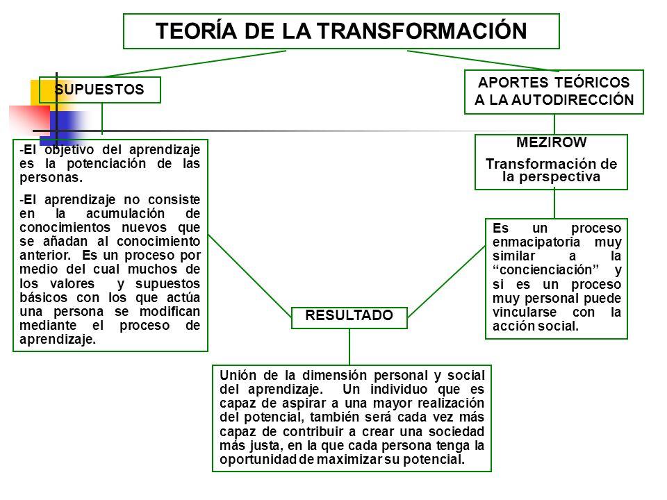 SUPUESTOS TEORÍA DE LA TRANSFORMACIÓN APORTES TEÓRICOS A LA AUTODIRECCIÓN Es un proceso enmacipatoria muy similar a la concienciación y si es un proce