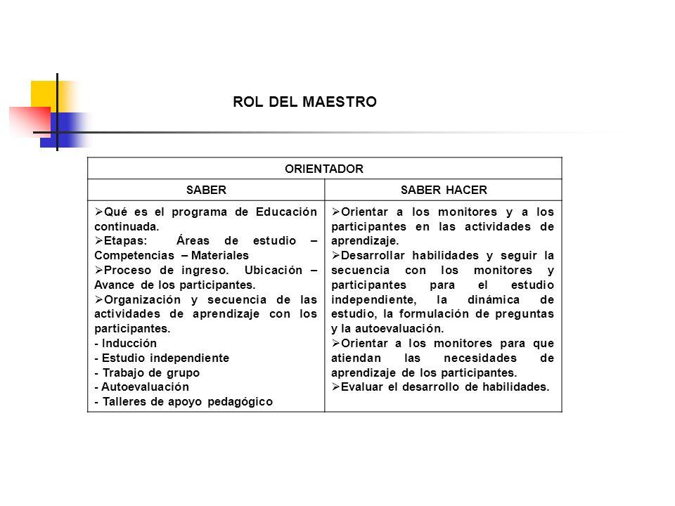 ROL DEL MAESTRO ORIENTADOR SABERSABER HACER Qué es el programa de Educación continuada. Etapas: Áreas de estudio – Competencias – Materiales Proceso d