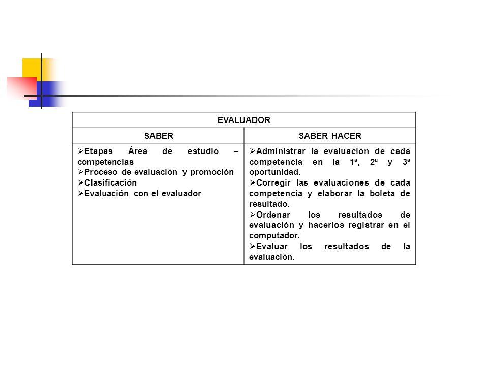 EVALUADOR SABERSABER HACER Etapas Área de estudio – competencias Proceso de evaluación y promoción Clasificación Evaluación con el evaluador Administr