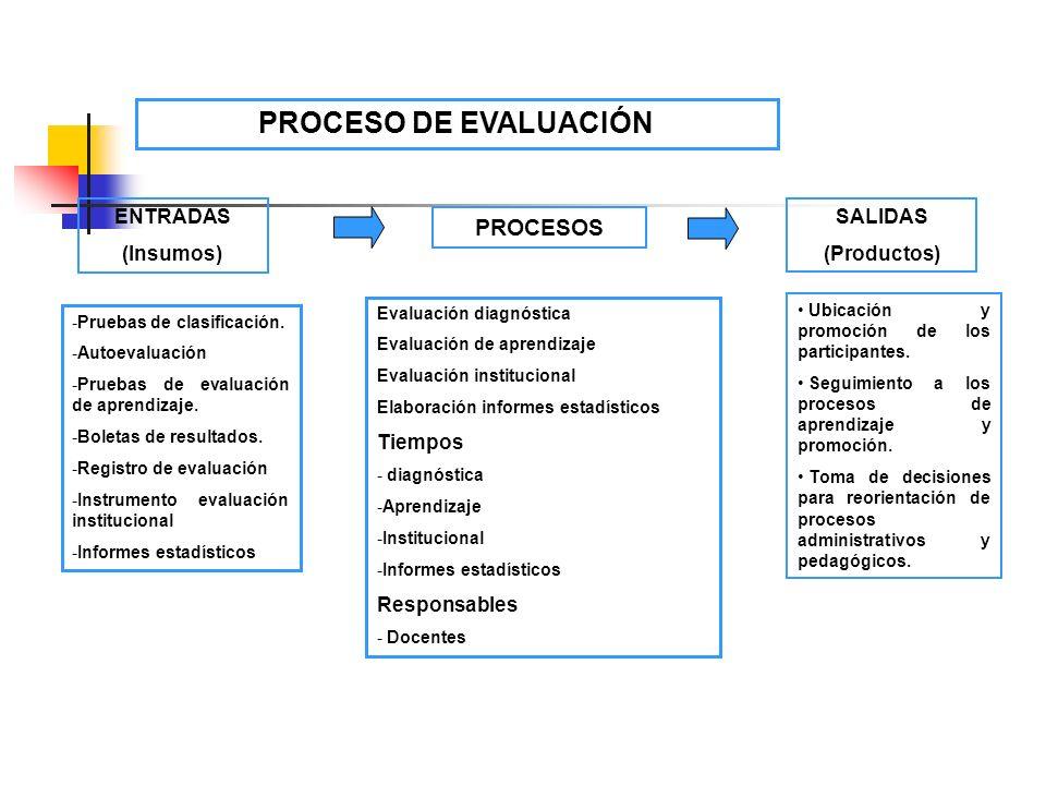 Ubicación y promoción de los participantes. Seguimiento a los procesos de aprendizaje y promoción. Toma de decisiones para reorientación de procesos a