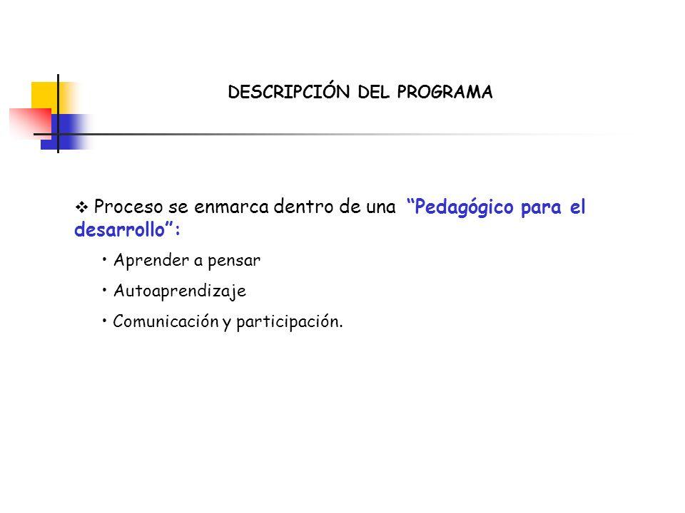 DESCRIPCIÓN DEL PROGRAMA Proceso se enmarca dentro de una Pedagógico para el desarrollo: Aprender a pensar Autoaprendizaje Comunicación y participació