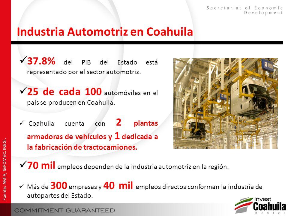 37.8% del PIB del Estado está representado por el sector automotriz. 25 de cada 100 automóviles en el país se producen en Coahuila. Coahuila cuenta co
