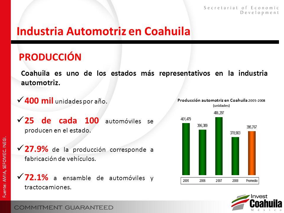 PRODUCCIÓN Fuente: AMIA, SEFOMEC. INEGI. Industria Automotriz en Coahuila 400 mil unidades por año. 25 de cada 100 automóviles se producen en el estad