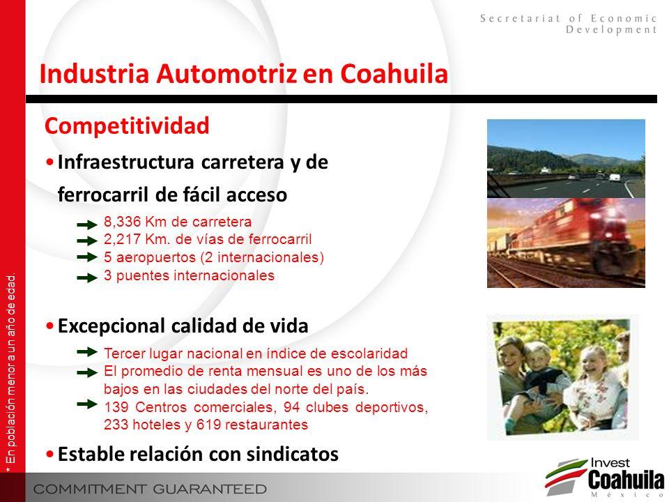 Competitividad Industria Automotriz en Coahuila Infraestructura carretera y de ferrocarril de fácil acceso Excepcional calidad de vida Estable relació
