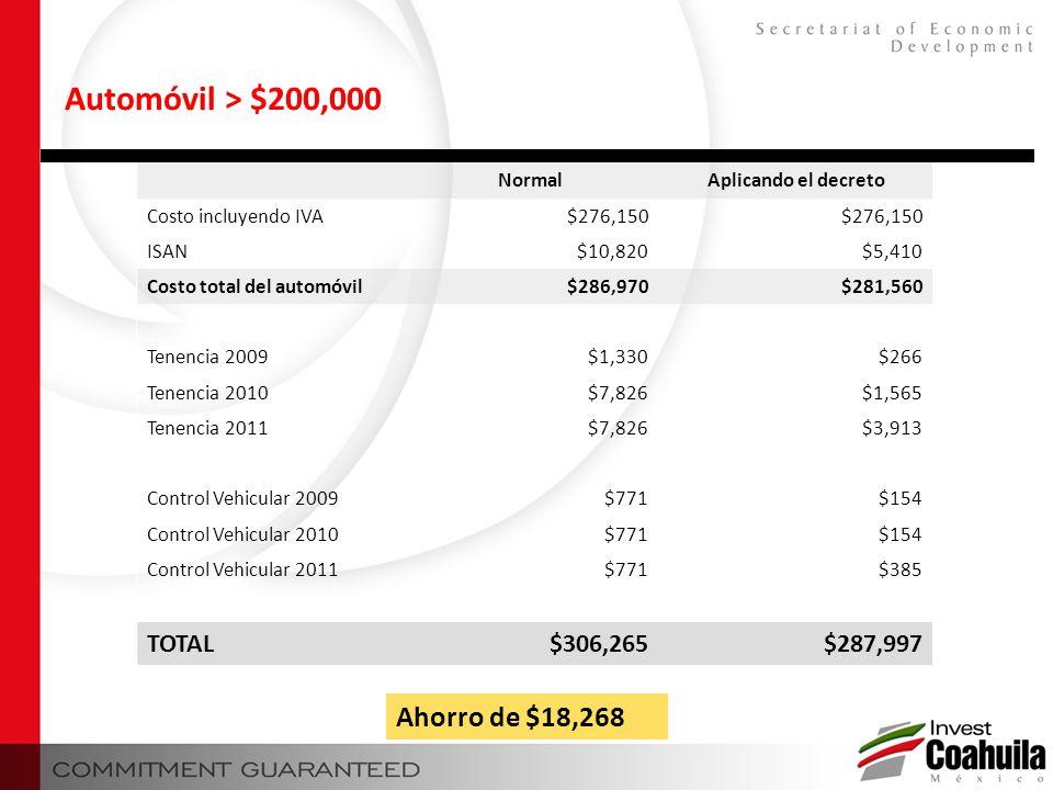 NormalAplicando el decreto Costo incluyendo IVA$276,150 ISAN$10,820$5,410 Costo total del automóvil$286,970$281,560 Tenencia 2009$1,330$266 Tenencia 2