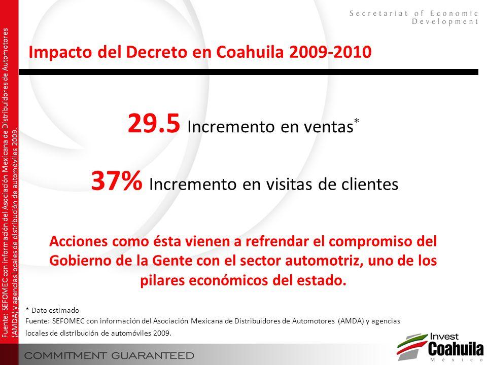 Impacto del Decreto en Coahuila 2009-2010 37% Incremento en visitas de clientes 29.5 Incremento en ventas * * Dato estimado Fuente: SEFOMEC con inform