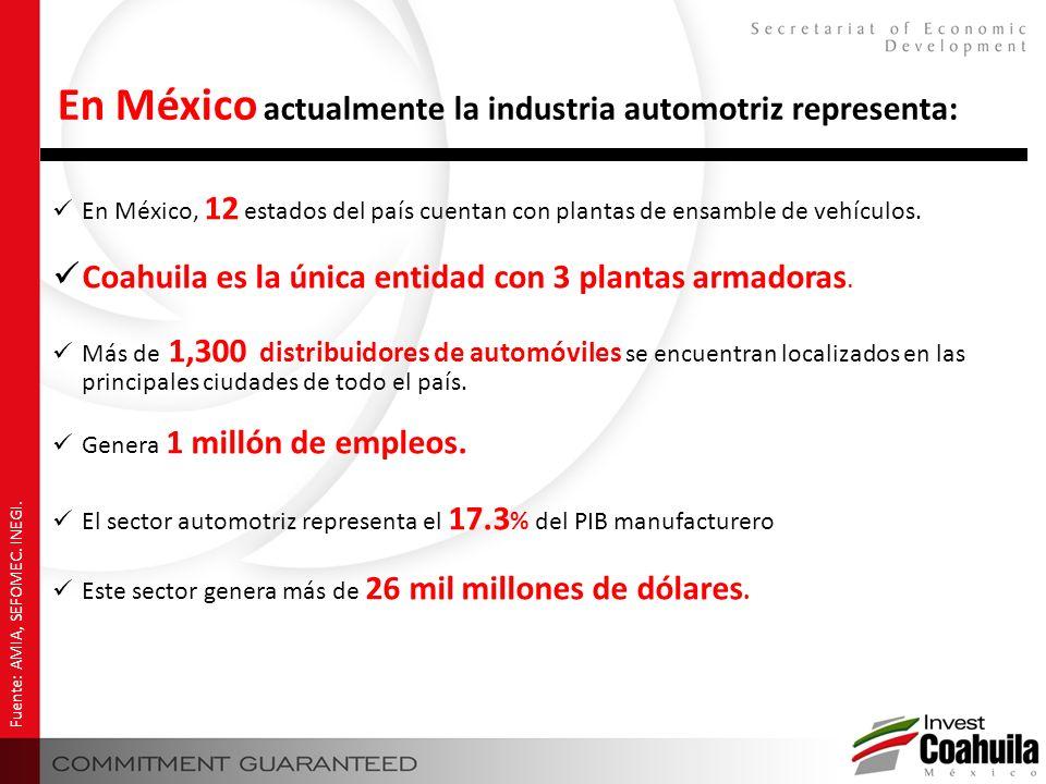 En México, 12 estados del país cuentan con plantas de ensamble de vehículos. Coahuila es la única entidad con 3 plantas armadoras. Más de 1,300 distri