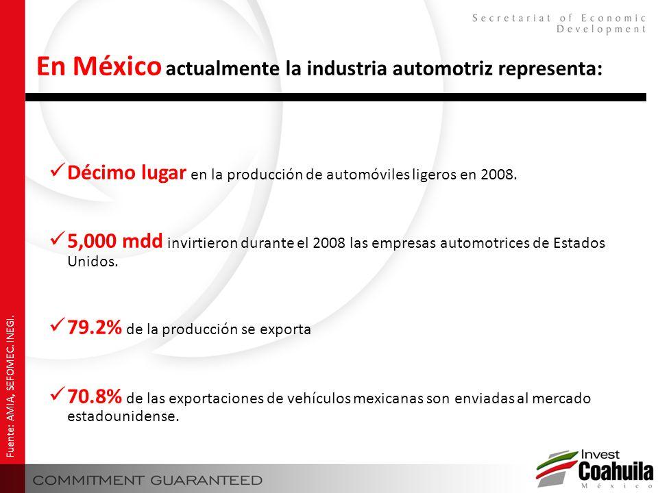 Décimo lugar en la producción de automóviles ligeros en 2008. 5,000 mdd invirtieron durante el 2008 las empresas automotrices de Estados Unidos. 79.2%